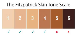 TRIA 4X Safety Laser Hair Removal Chart
