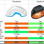 Theradome vs Laser Cap – Comparing Which is Better!