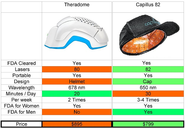 theradome capilllus comparison